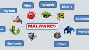 tipos malware
